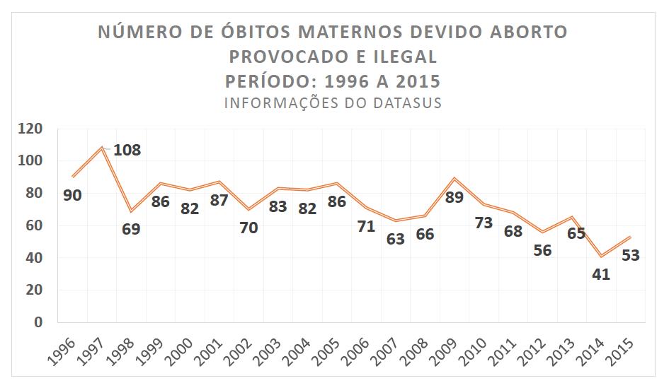 Grafico numero de óbitos maternos devido abortos provocado e ilegal no brasil fonte dataSUS