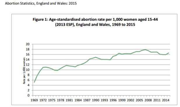 grafico-numero-de-abortos-no-reino-unido